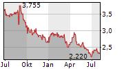 AGFA-GEVAERT NV Chart 1 Jahr
