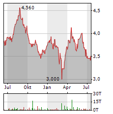 AGFA-GEVAERT Aktie Chart 1 Jahr