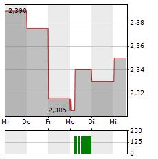 AGFA-GEVAERT Aktie 1-Woche-Intraday-Chart