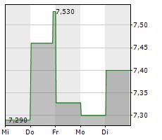 AGL ENERGY LIMITED Chart 1 Jahr