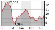 AGNC INVESTMENT CORP Chart 1 Jahr