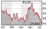 AGNICO EAGLE MINES LIMITED Chart 1 Jahr