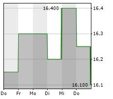 AGRANA BETEILIGUNGS-AG Chart 1 Jahr