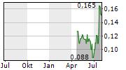 AGRIMIN LIMITED Chart 1 Jahr