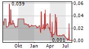 AGUIA RESOURCES LIMITED Chart 1 Jahr