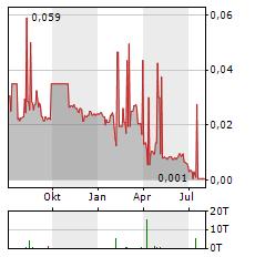 AGUIA RESOURCES Aktie Chart 1 Jahr
