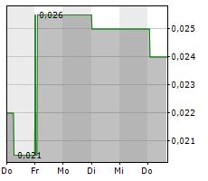 AHLERS AG Chart 1 Jahr