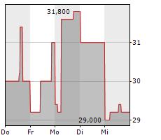 AHT SYNGAS TECHNOLOGY NV Chart 1 Jahr