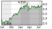 AIB GROUP PLC Chart 1 Jahr