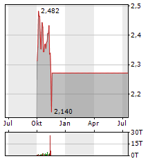 AIB GROUP Aktie Chart 1 Jahr