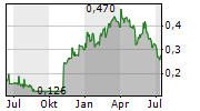 AIC MINES LIMITED Chart 1 Jahr