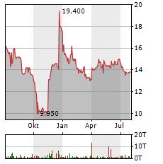 AIFINYO Aktie Chart 1 Jahr