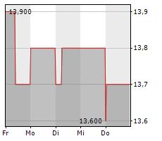 AIFINYO AG Chart 1 Jahr