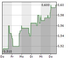 AIM IMMUNOTECH INC Chart 1 Jahr
