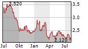 AIMIA INC Chart 1 Jahr