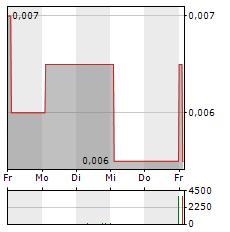 AIR BERLIN Aktie 1-Woche-Intraday-Chart