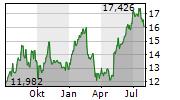 AIR CANADA INC Chart 1 Jahr