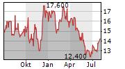 AIR CHINA LTD ADR Chart 1 Jahr