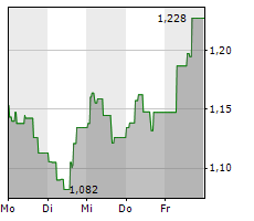 AIR FRANCE-KLM SA Chart 1 Jahr