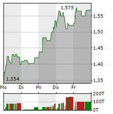 AIR FRANCE-KLM Aktie 1-Woche-Intraday-Chart