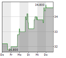 AIR LEASE CORPORATION Chart 1 Jahr