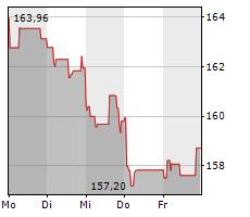 AIR LIQUIDE SA Chart 1 Jahr