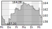 AIR LIQUIDE SA 5-Tage-Chart