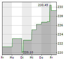 AIR PRODUCTS & CHEMICALS INC Chart 1 Jahr