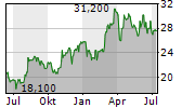AIR TRANSPORT SERVICES GROUP INC Chart 1 Jahr