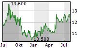 AIR WATER INC Chart 1 Jahr