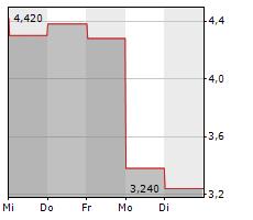 AIRBOSS OF AMERICA CORP Chart 1 Jahr
