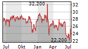 AIRBUS SE ADR Chart 1 Jahr
