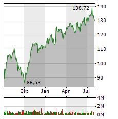 AIRBUS Aktie Chart 1 Jahr
