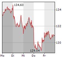 AIRBUS SE Chart 1 Jahr