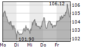 AIRBUS SE 1-Woche-Intraday-Chart