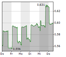 AIRESIS SA Chart 1 Jahr