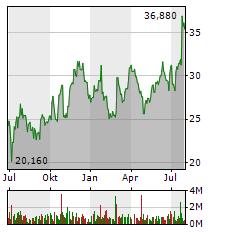 AIXTRON SE Jahres Chart