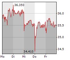 AIXTRON SE Chart 1 Jahr