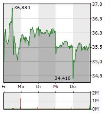 AIXTRON SE Aktie 1-Woche-Intraday-Chart