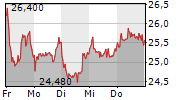 AIXTRON SE 1-Woche-Intraday-Chart