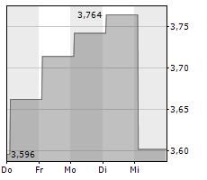 AJ BELL PLC Chart 1 Jahr
