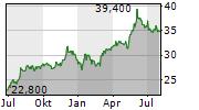 AJINOMOTO CO INC Chart 1 Jahr