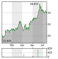 AJINOMOTO Aktie Chart 1 Jahr