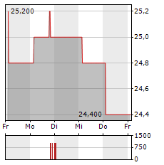AJINOMOTO Aktie 1-Woche-Intraday-Chart