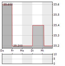 AJINOMOTO Aktie 5-Tage-Chart
