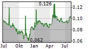 AJISEN CHINA HOLDINGS LTD Chart 1 Jahr