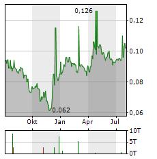 AJISEN CHINA Aktie Chart 1 Jahr