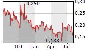 AJN RESOURCES INC Chart 1 Jahr
