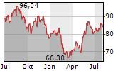 AKAMAI TECHNOLOGIES INC Chart 1 Jahr