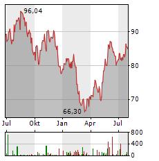 AKAMAI Aktie Chart 1 Jahr